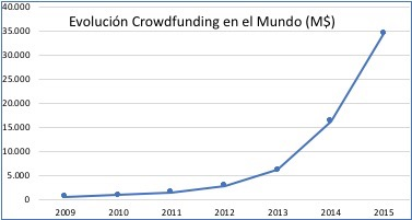 Crowdfunding Inmobiliario